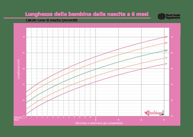 http://static.bimbisaniebelli.it/wp-content/uploads/2015/01/lunghezza-femmina-0-6-mesi-640x452.png