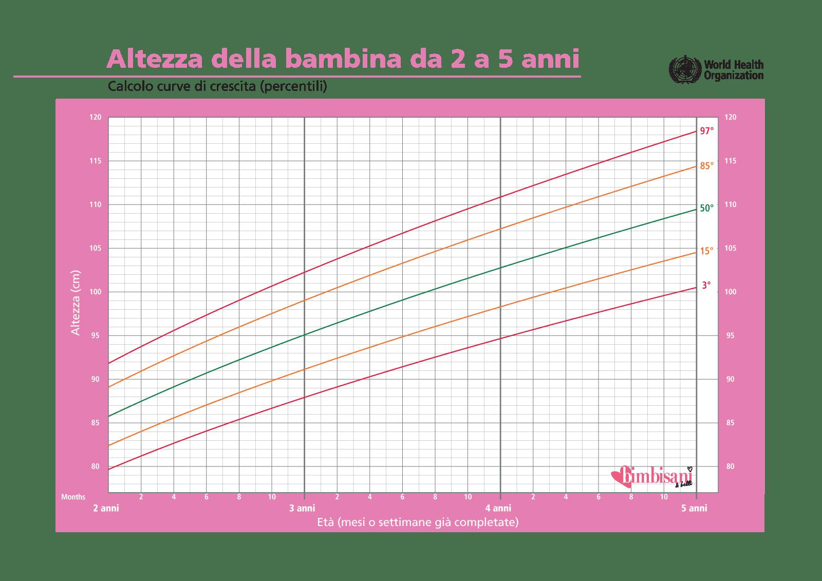 8a1733bca4 Curve di crescita - percentili tabella grafici neonato bambino ...