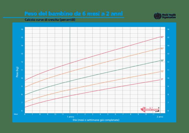 aumento di peso neonato 1 mese
